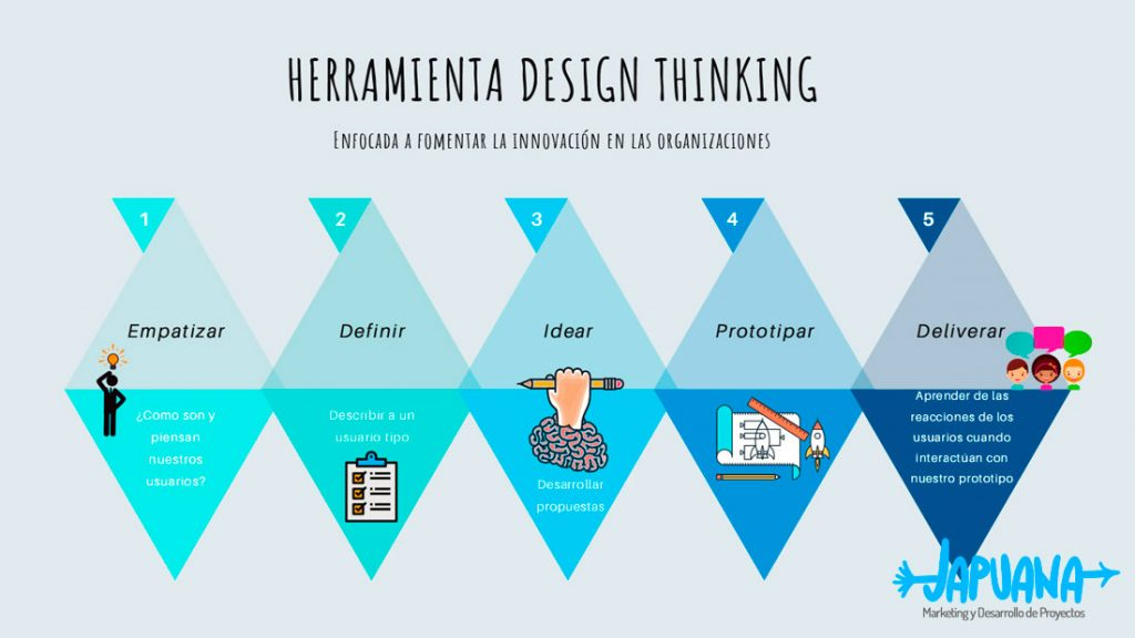 Design Thinking Japuana